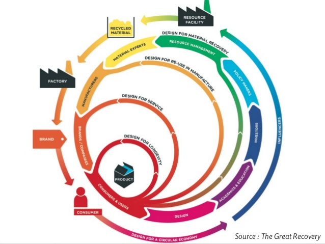 design-an-easy-tool-to-integrate-the-circular-economy-17-638