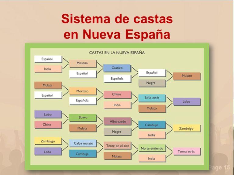 Sistema de castas en Nueva España